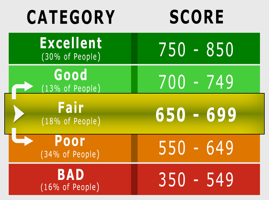 Is 680 A Good Credit Score >> Is 680 Credit Score Good Or Bad Learn How To Improve It