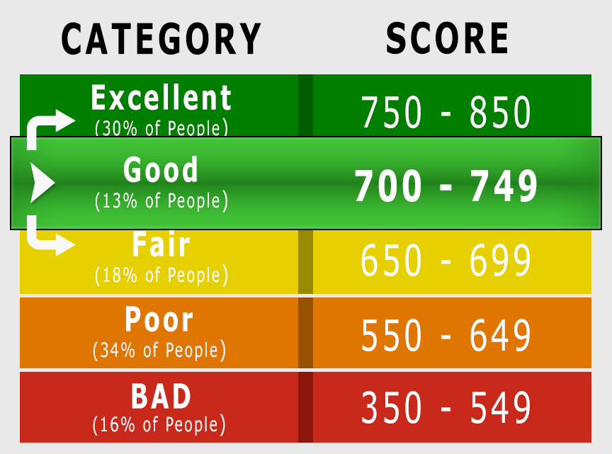 710 Credit Score Good Or Bad Auto Loan Credit Card Options Guide