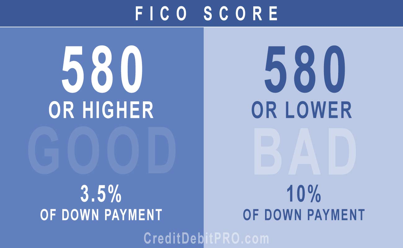 Down Payment based on your credit score